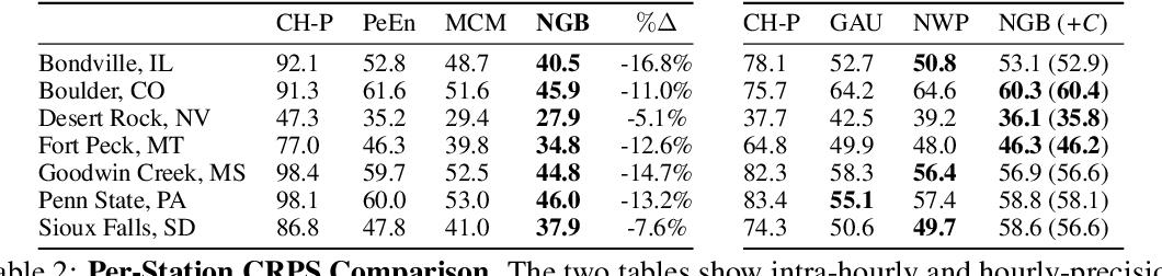 Figure 4 for Short-Term Solar Irradiance Forecasting Using Calibrated Probabilistic Models