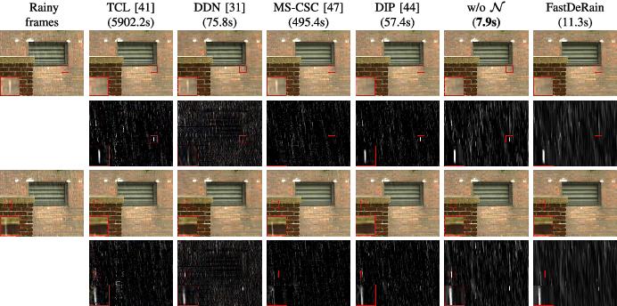 Figure 2 for FastDeRain: A Novel Video Rain Streak Removal Method Using Directional Gradient Priors