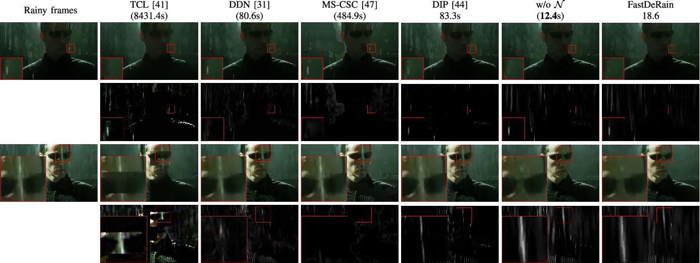 Figure 4 for FastDeRain: A Novel Video Rain Streak Removal Method Using Directional Gradient Priors