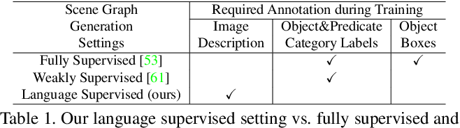 Figure 2 for Learning to Generate Scene Graph from Natural Language Supervision