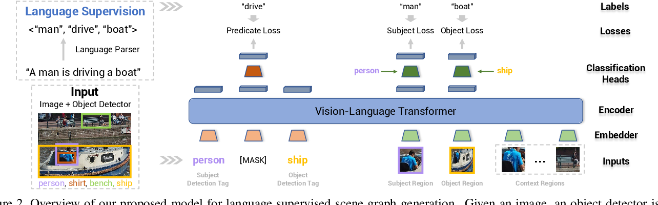 Figure 3 for Learning to Generate Scene Graph from Natural Language Supervision