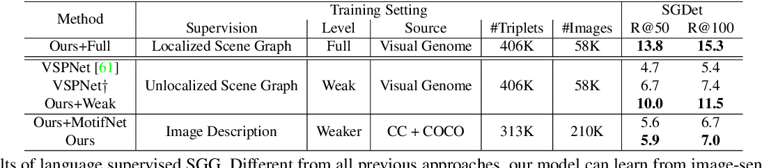 Figure 4 for Learning to Generate Scene Graph from Natural Language Supervision