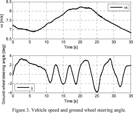 Linear parameter-varying observer design for vehicle yaw rate sensor
