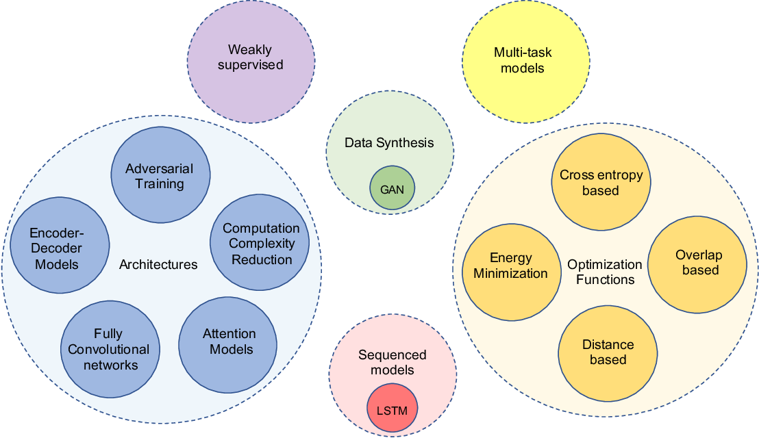Figure 1 for Deep Semantic Segmentation of Natural and Medical Images: A Review