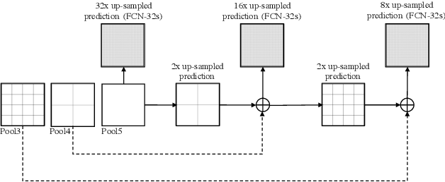 Figure 4 for Deep Semantic Segmentation of Natural and Medical Images: A Review