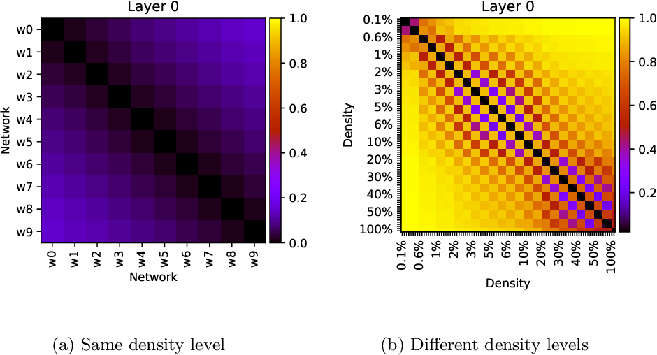 Figure 4 for Topological Insights into Sparse Neural Networks