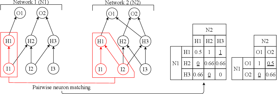 Figure 1 for Topological Insights into Sparse Neural Networks