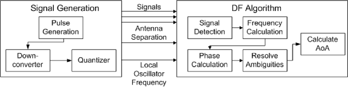Figure 20 from Passive Direction Finding A Phase