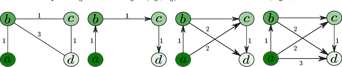 Figure 1 for Learning from graphs with structural variation