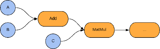 Figure 1 for TensorFlow Quantum: A Software Framework for Quantum Machine Learning