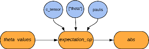 Figure 3 for TensorFlow Quantum: A Software Framework for Quantum Machine Learning