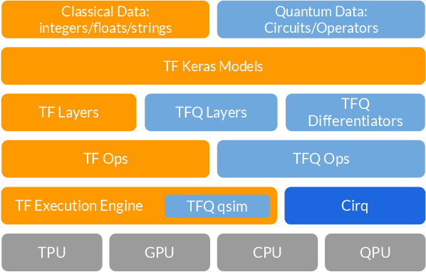 Figure 4 for TensorFlow Quantum: A Software Framework for Quantum Machine Learning