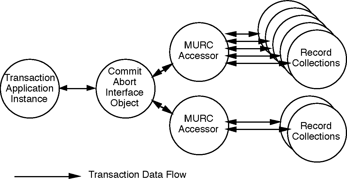 Object Oriented Transaction Processing In The Keykos Microkernel