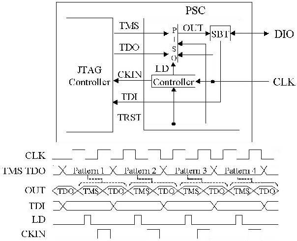 A High Speed Reduced Pin Count JTAG Interface - Semantic Scholar
