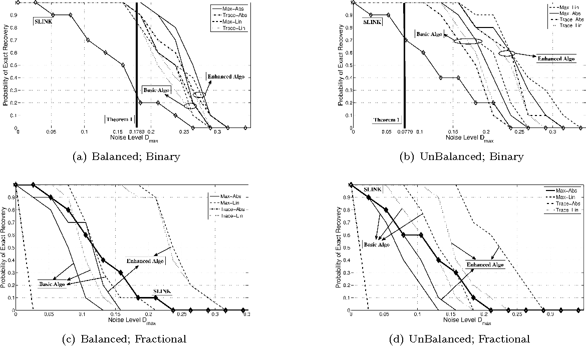 Figure 3 for Clustering using Max-norm Constrained Optimization