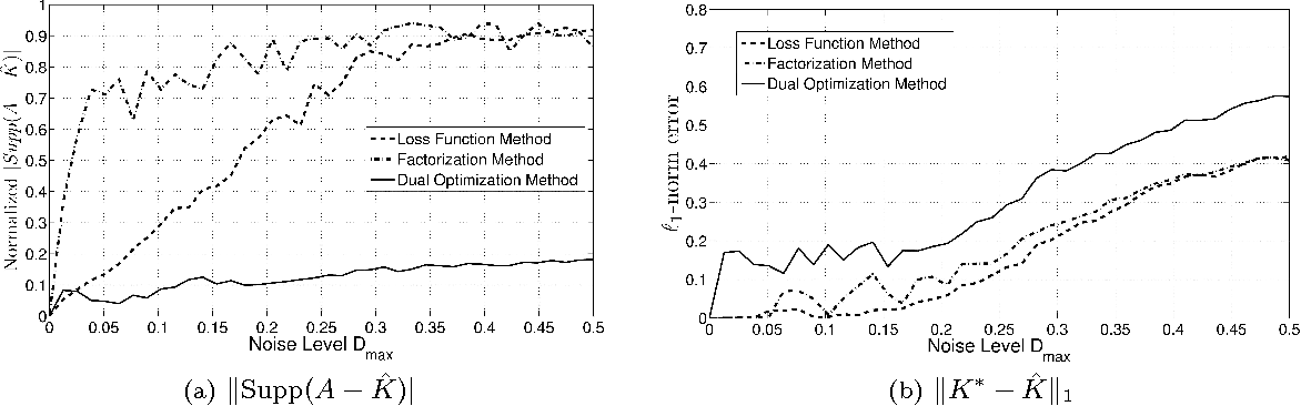 Figure 4 for Clustering using Max-norm Constrained Optimization