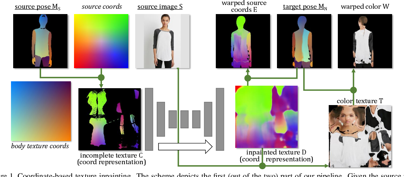 Figure 1 for Coordinate-based Texture Inpainting for Pose-Guided Image Generation