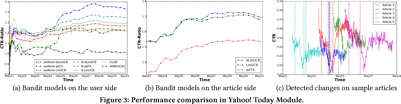 Figure 4 for Learning Contextual Bandits in a Non-stationary Environment
