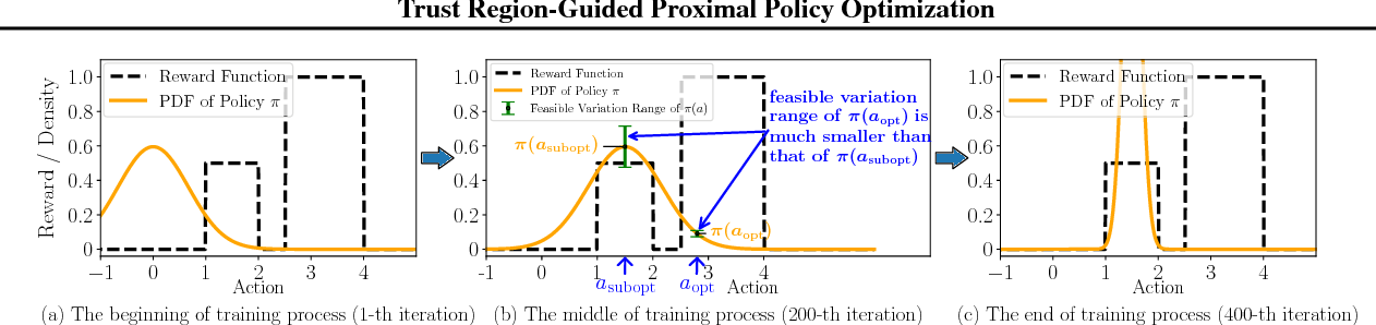 Figure 1 for Trust Region-Guided Proximal Policy Optimization