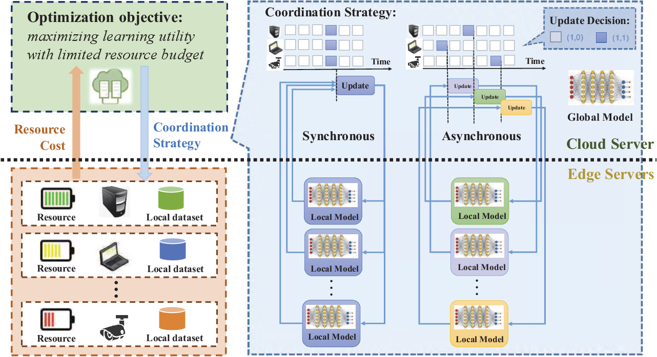 Figure 1 for OL4EL: Online Learning for Edge-cloud Collaborative Learning on Heterogeneous Edges with Resource Constraints