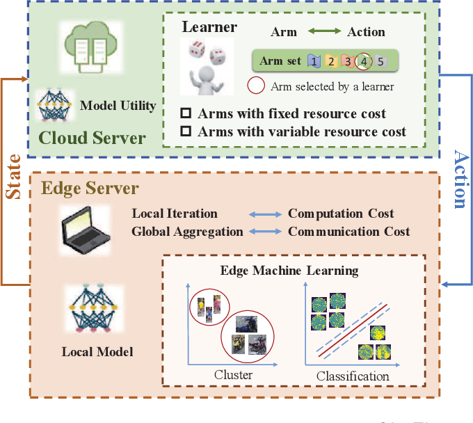 Figure 2 for OL4EL: Online Learning for Edge-cloud Collaborative Learning on Heterogeneous Edges with Resource Constraints
