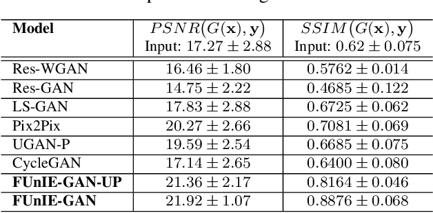 Figure 2 for Fast Underwater Image Enhancement for Improved Visual Perception