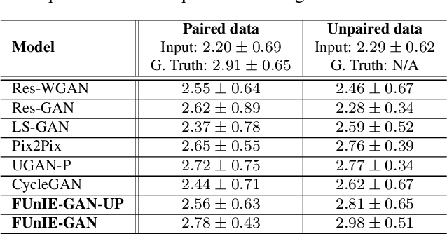 Figure 4 for Fast Underwater Image Enhancement for Improved Visual Perception