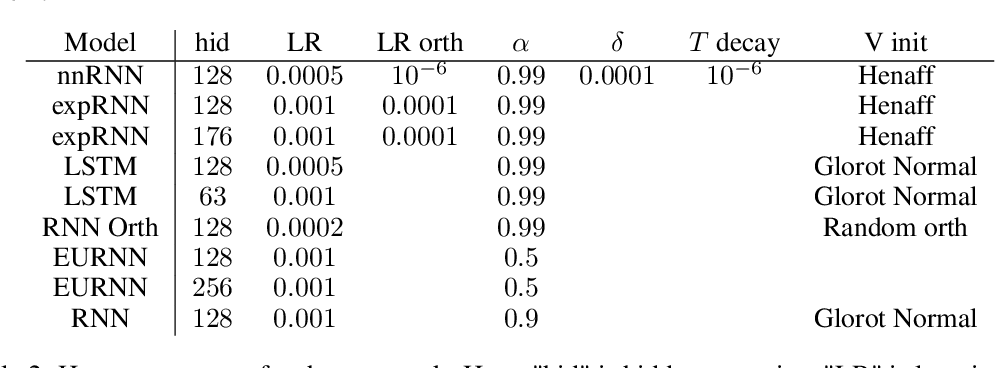 Figure 4 for Non-normal Recurrent Neural Network (nnRNN): learning long time dependencies while improving expressivity with transient dynamics