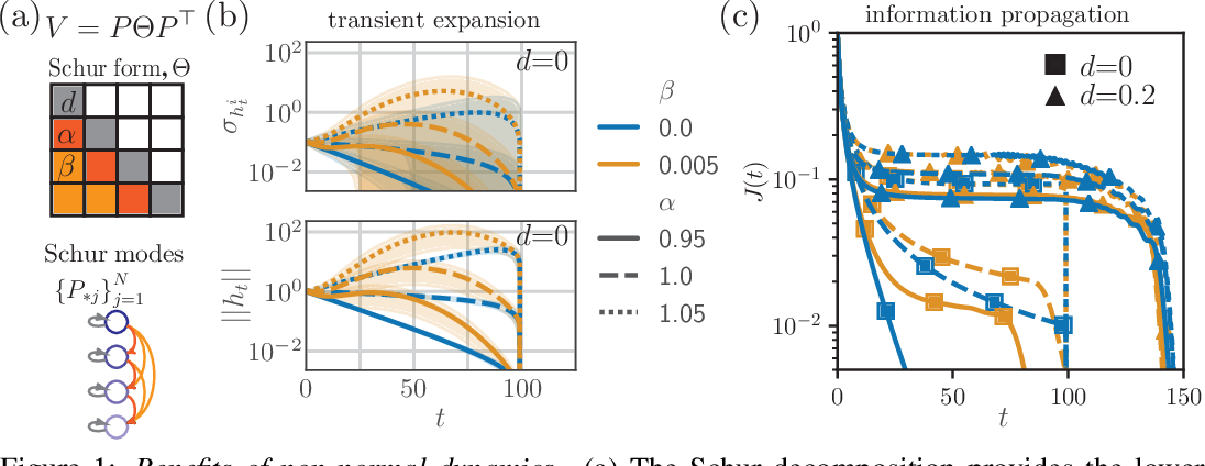 Figure 1 for Non-normal Recurrent Neural Network (nnRNN): learning long time dependencies while improving expressivity with transient dynamics
