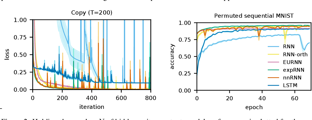 Figure 3 for Non-normal Recurrent Neural Network (nnRNN): learning long time dependencies while improving expressivity with transient dynamics