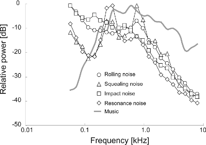 Listening level of music through headphones in train car noise