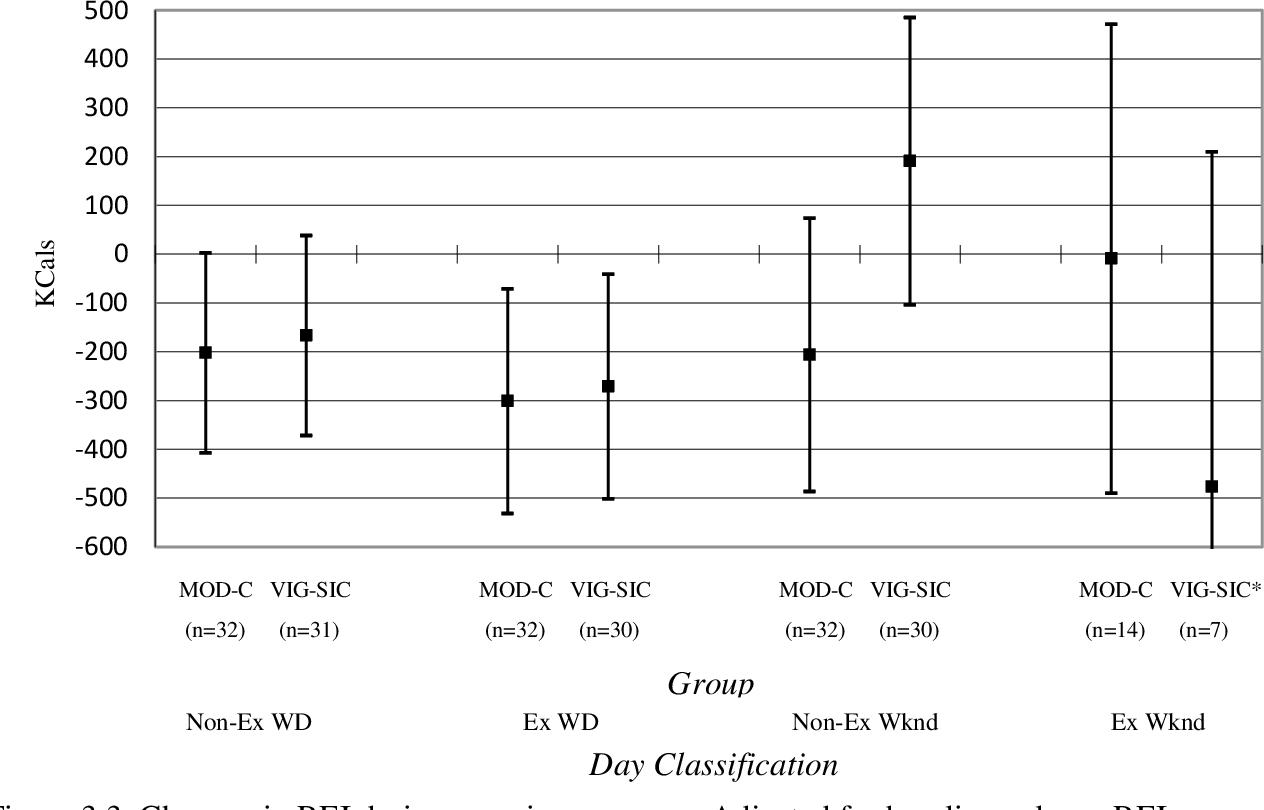 PDF] Compensatory responses in non-exercise activity