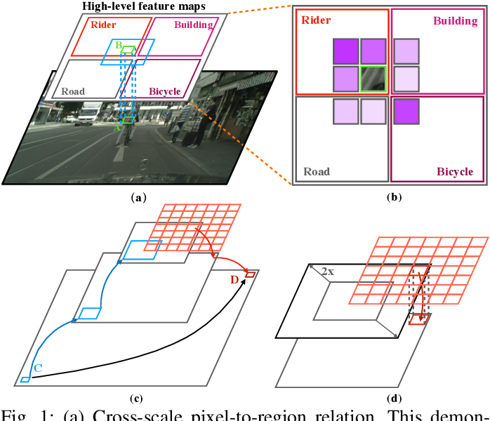 Figure 1 for Multi-Scale Feature Aggregation by Cross-Scale Pixel-to-Region Relation Operation for Semantic Segmentation