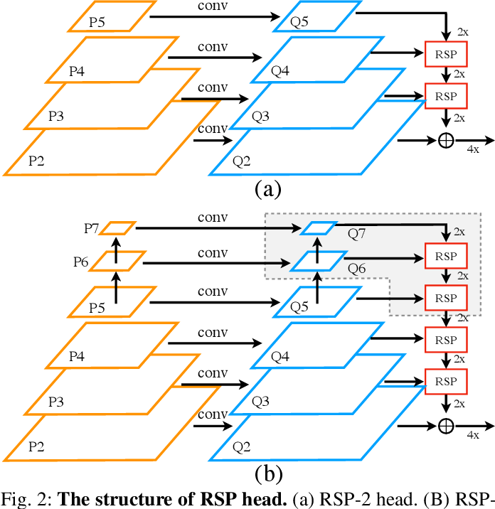 Figure 2 for Multi-Scale Feature Aggregation by Cross-Scale Pixel-to-Region Relation Operation for Semantic Segmentation