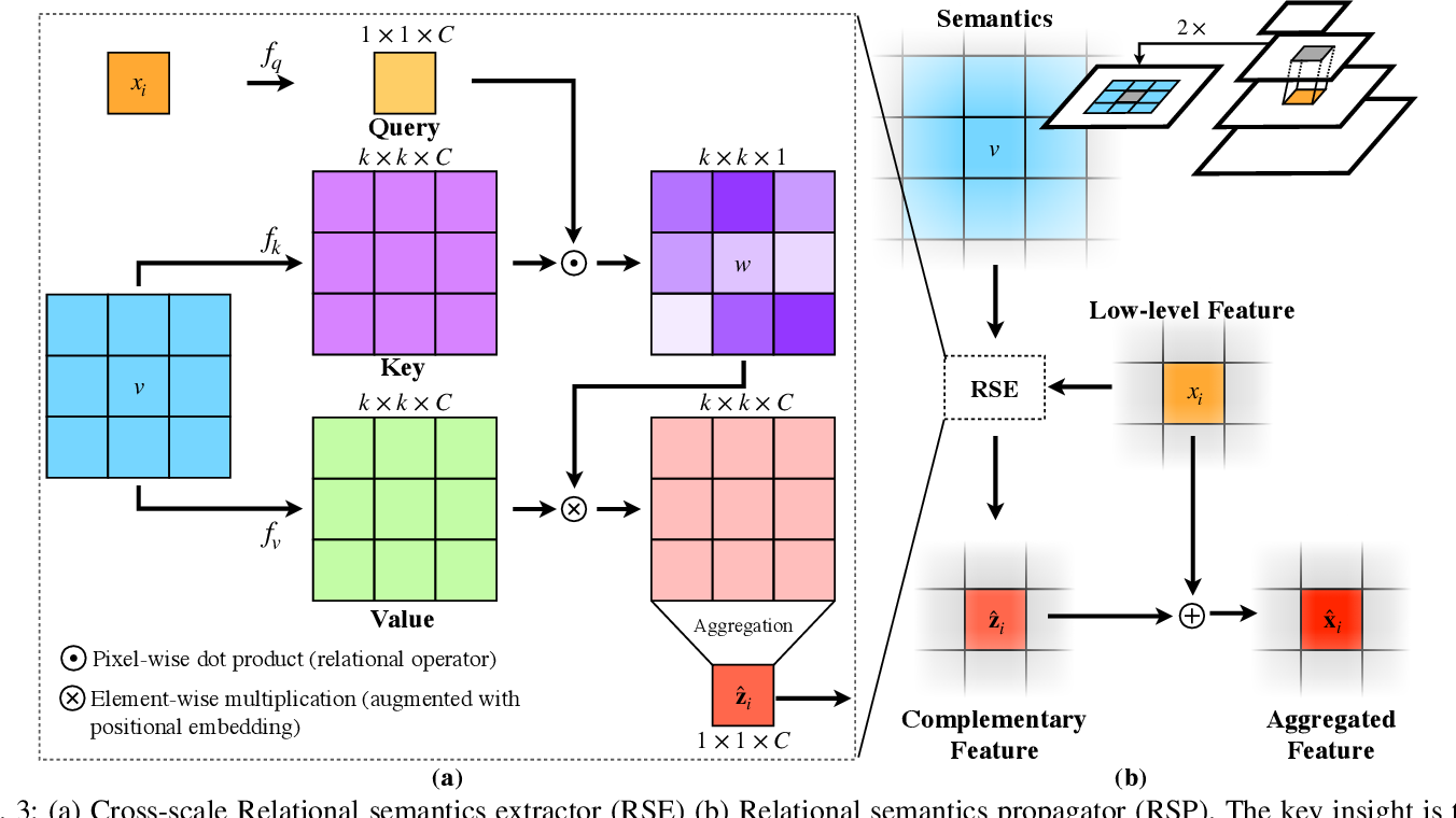 Figure 3 for Multi-Scale Feature Aggregation by Cross-Scale Pixel-to-Region Relation Operation for Semantic Segmentation