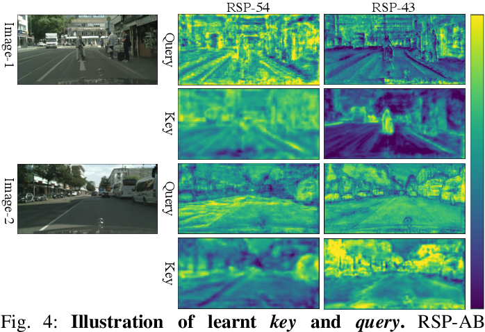 Figure 4 for Multi-Scale Feature Aggregation by Cross-Scale Pixel-to-Region Relation Operation for Semantic Segmentation