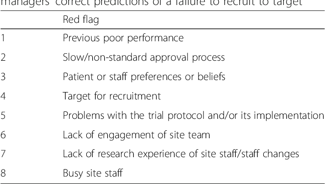 Table 5 from Estimating Site Performance (ESP): can trial