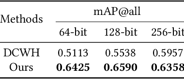 Figure 4 for Semantic Hierarchy Preserving Deep Hashing for Large-scale Image Retrieval