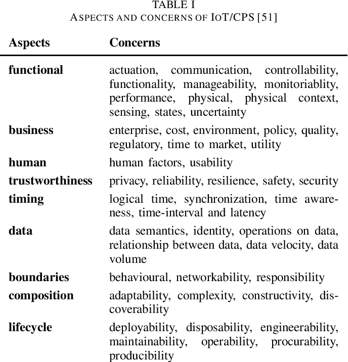 Figure 1 for Machine Learning Systems in the IoT: Trustworthiness Trade-offs for Edge Intelligence