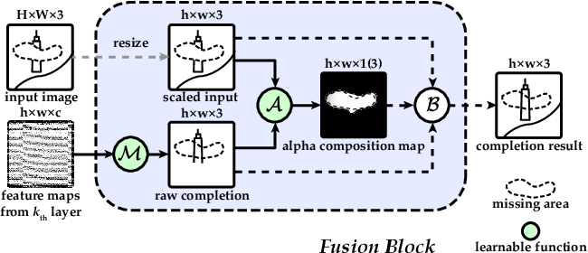Figure 2 for Deep Fusion Network for Image Completion