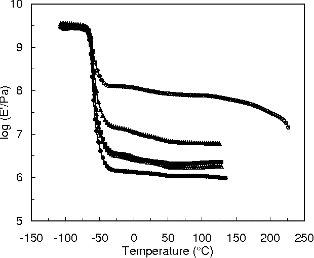 Figure 2. Logarithm of the storage tensile modulus E' vs. temperature at 1 Hz for 10 wt % crab shell chitin whiskers reinforced natural rubber (NR) composites: unfilled NR matrix (), unmodified whiskers (), whiskers modified with alkenyl succinic anhydride (), whiskers modified with phenyl isocyanate (∆), and whiskers modified with isopropenyl-αα'-dimethylbenzyl isocyanate () (66).