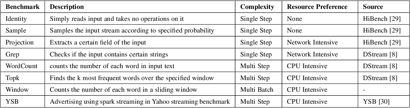 Towards Low-Latency Batched Stream Processing by Pre