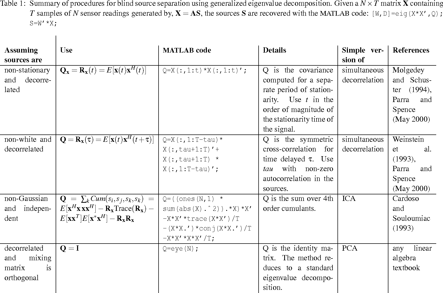 Table 1 from Blind Source Separation via Generalized Eigenvalue