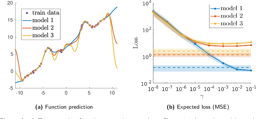 Figure 1 for Determinantal Point Processes Implicitly Regularize Semi-parametric Regression Problems