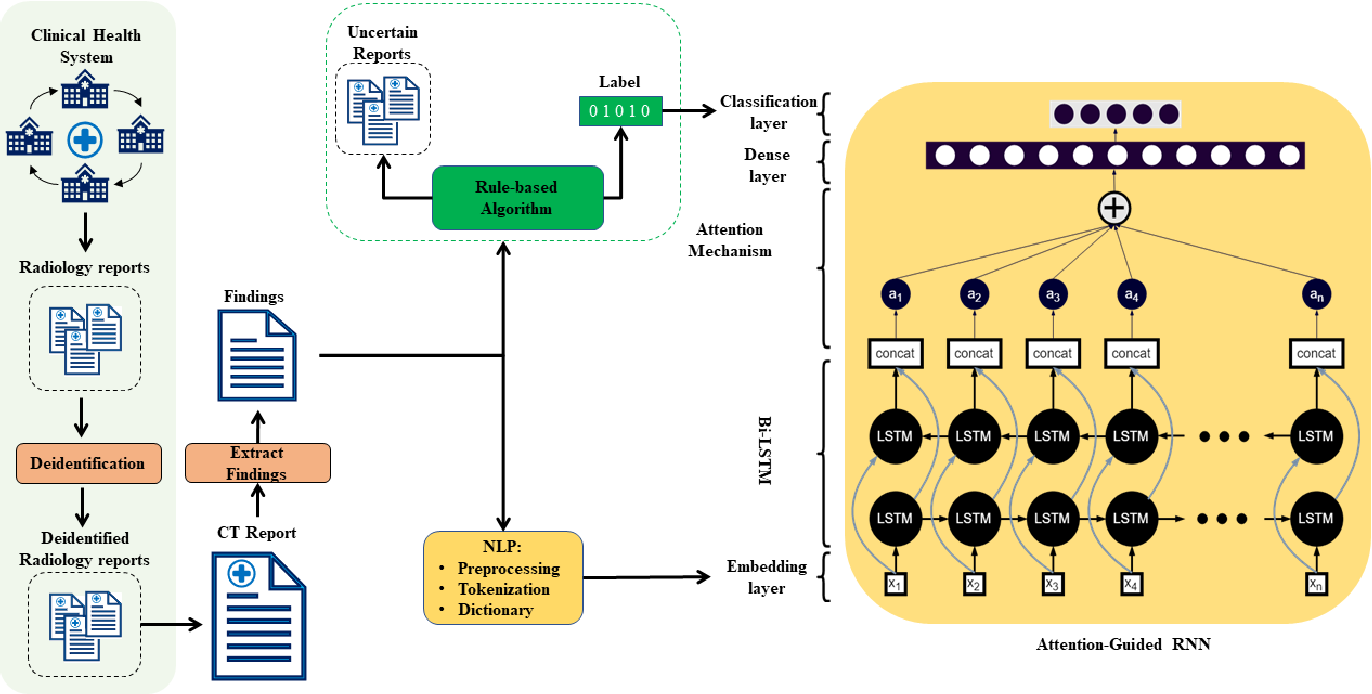 Figure 1 for Multi-Label Annotation of Chest Abdomen Pelvis Computed Tomography Text Reports Using Deep Learning