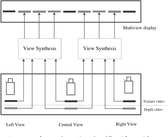 Figure 1 for Hole Filling with Multiple Reference Views in DIBR View Synthesis