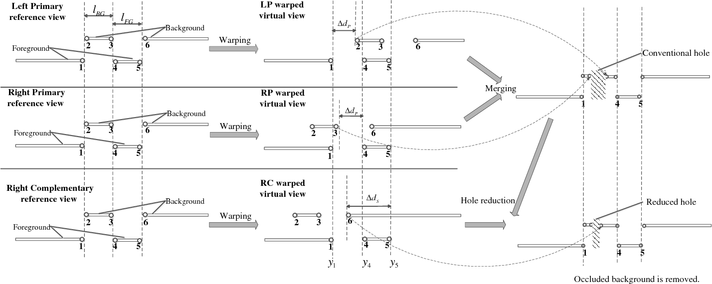 Figure 2 for Hole Filling with Multiple Reference Views in DIBR View Synthesis