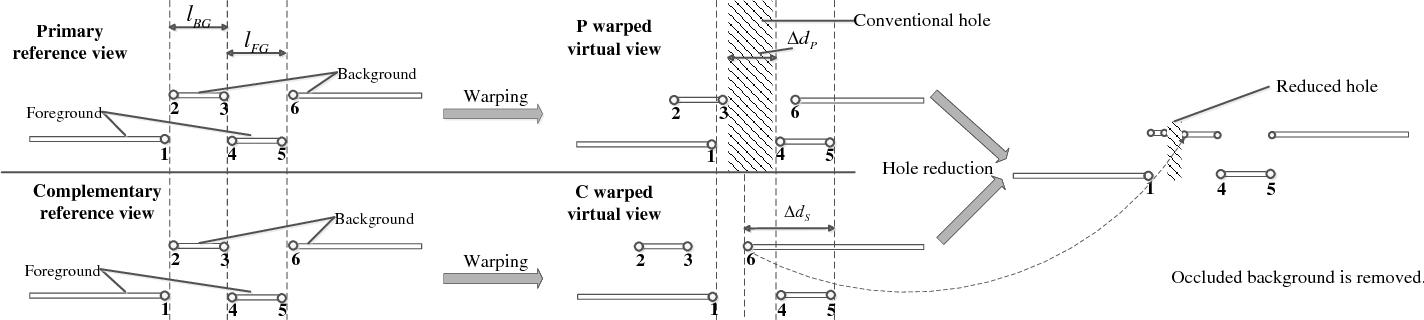 Figure 3 for Hole Filling with Multiple Reference Views in DIBR View Synthesis