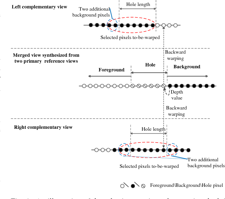 Figure 4 for Hole Filling with Multiple Reference Views in DIBR View Synthesis