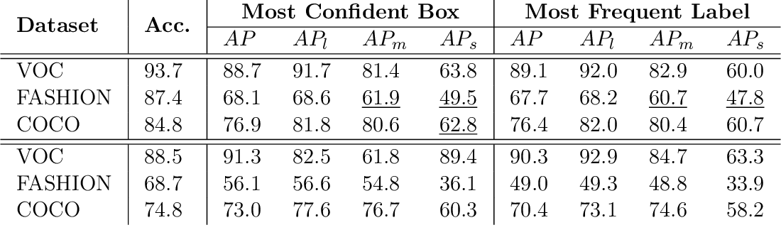 Figure 4 for Empirical Upper Bound, Error Diagnosis and Invariance Analysis of Modern Object Detectors